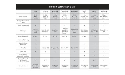 Monofin Compare Chart