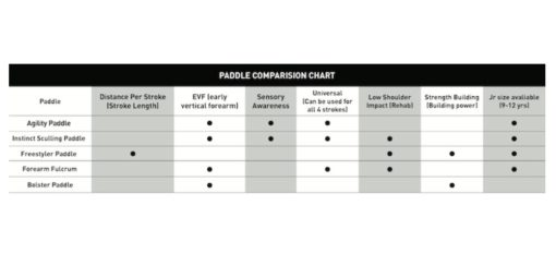 FINIS Paddle Comparison Chart